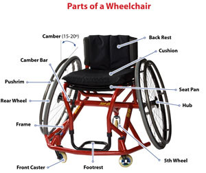 Diagram of wheelchair parts.